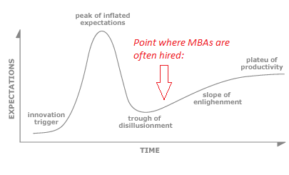 garter innovation hype cycle